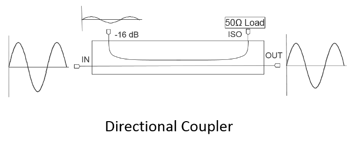 C16-1R718 Coupler Block Diagram