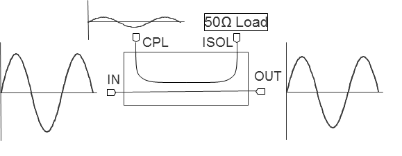 CA-40 Coupler Block Diagram