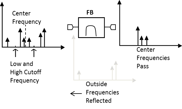 FB-1385 Filter Block Diagram