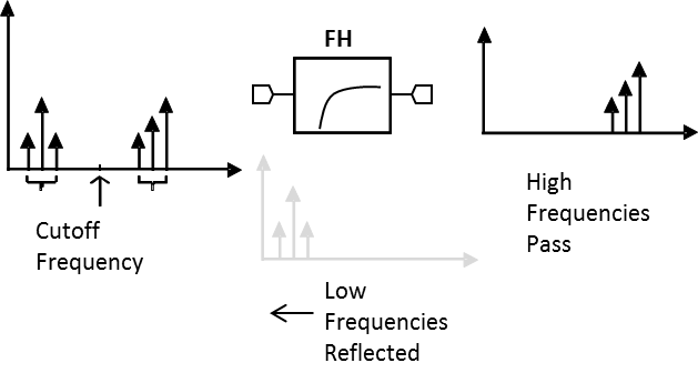 FH-1800 Filter Block Diagram