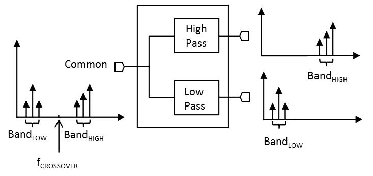 MDPX-2330 Filter Block Diagram