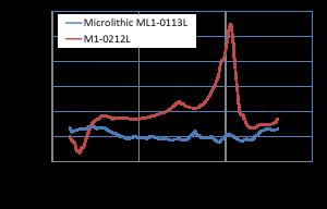 ML1-0113L vs M1-0212L DC Offset