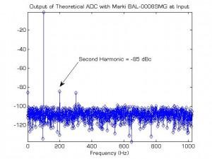Marki BAL-0006SMG Balun ADC Output