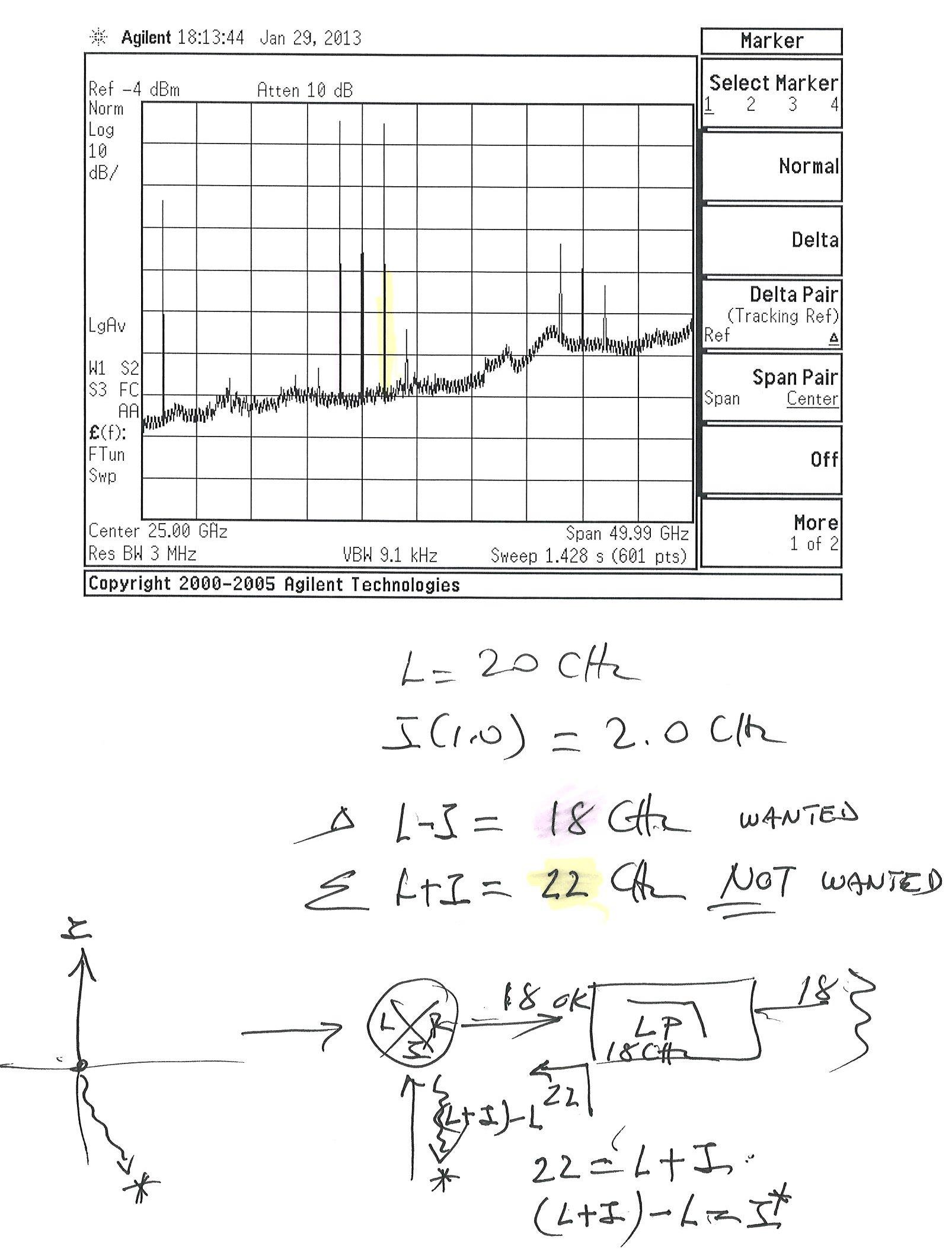 conversion loss ripple SA diagram