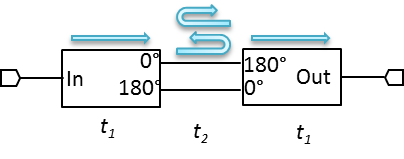 Return Loss path