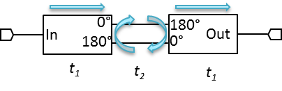isolation path