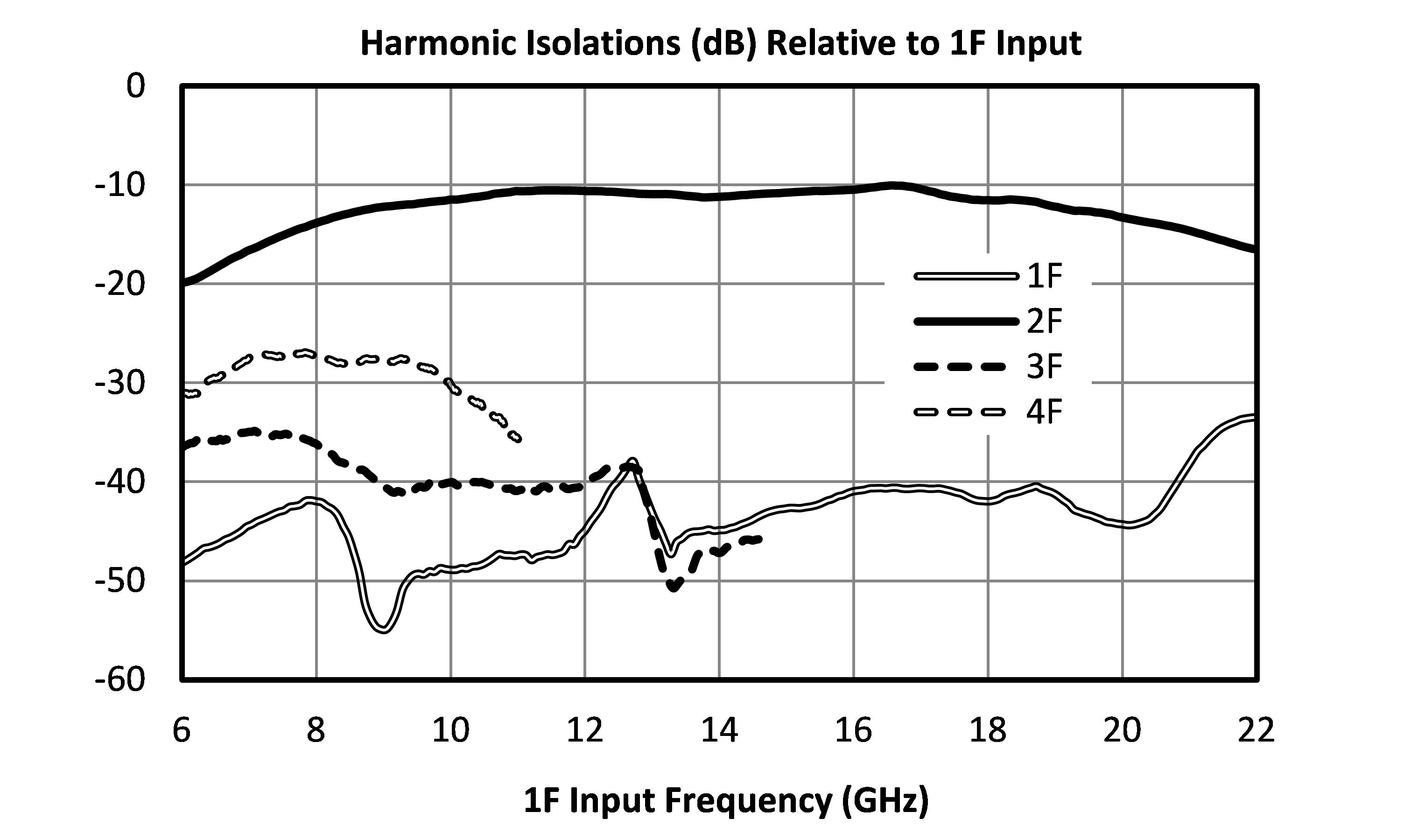 MLD-1640 isolations