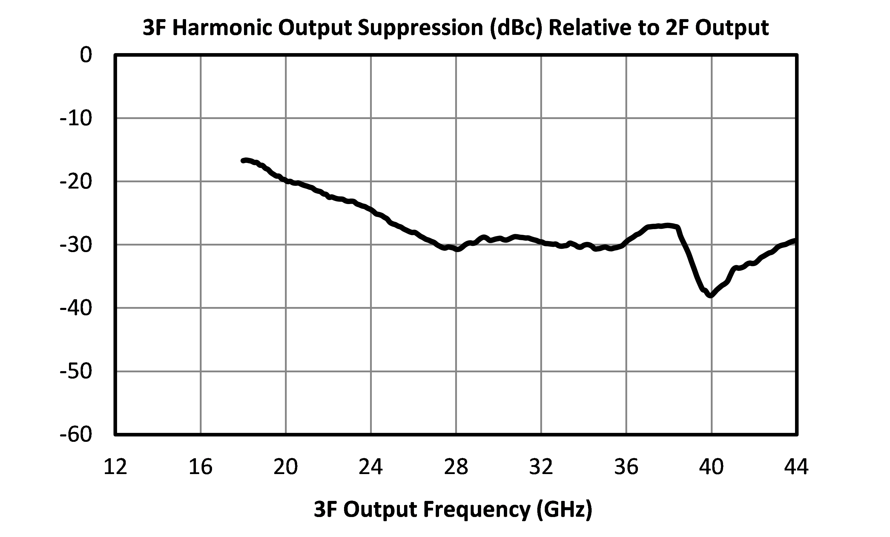 MLD-1640 third harmonic suppresssion