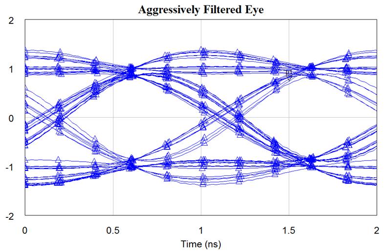 Aggressively filtered eye