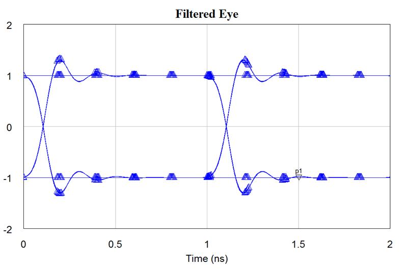Filtered Eye