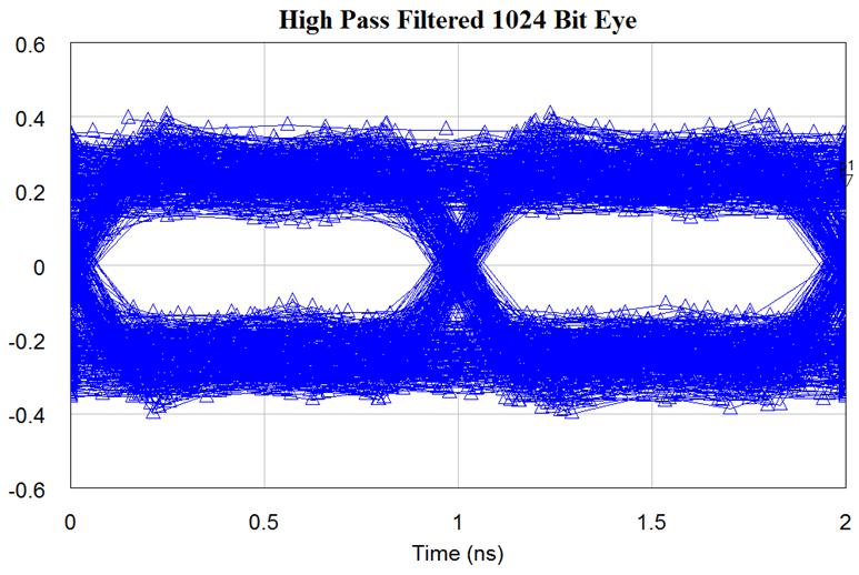 high pass filtered 1024 bit eye