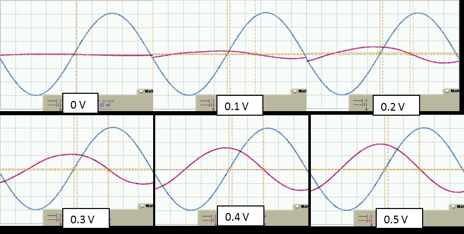 Double Balanced Mixer as a Phase Modulator