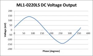 ML1-0220 Phase detector
