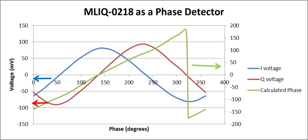 MLIQ-0218 phase detector