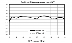 MLIQ-0416 conversion loss