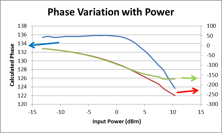 Phase vs power