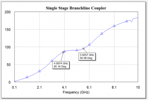 Branchline Coupler 1 stage