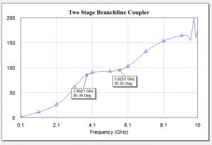 Branchline Coupler 2 stage