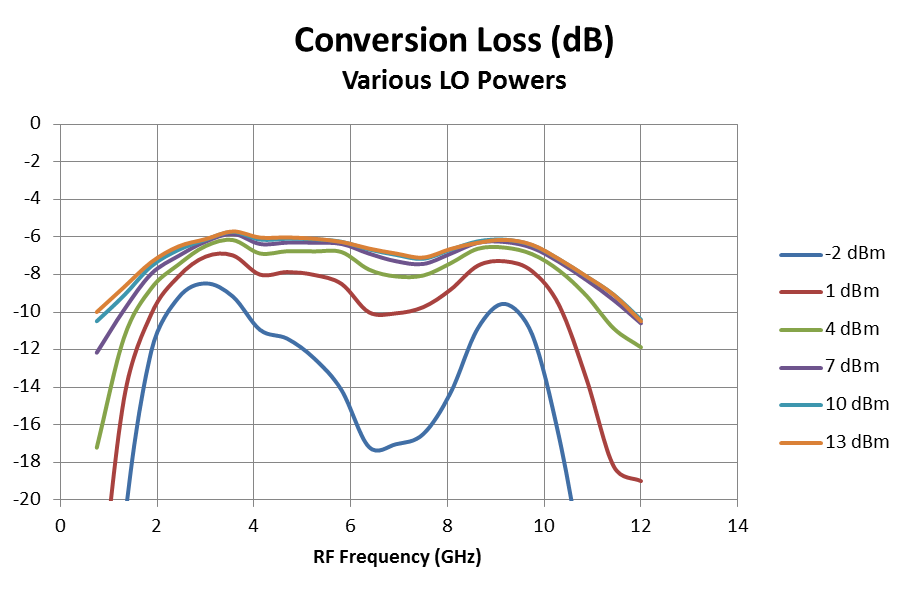 Conversion Loss