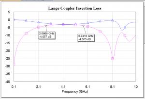 Lange Coupler Insertion Loss