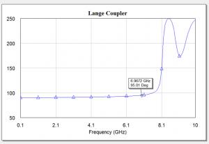 Lange Coupler Phase