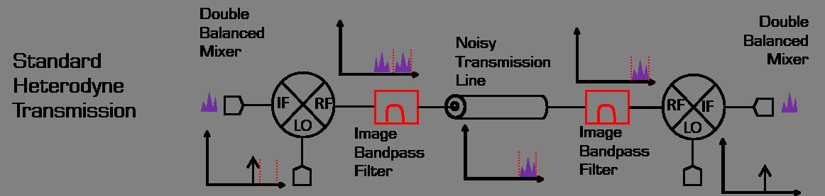 Heterodyne Transmission