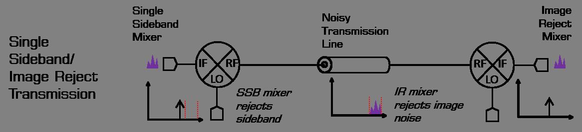 SSB-IR transmission