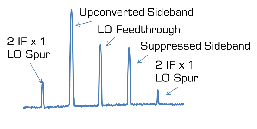 Single Sideband Spectrums