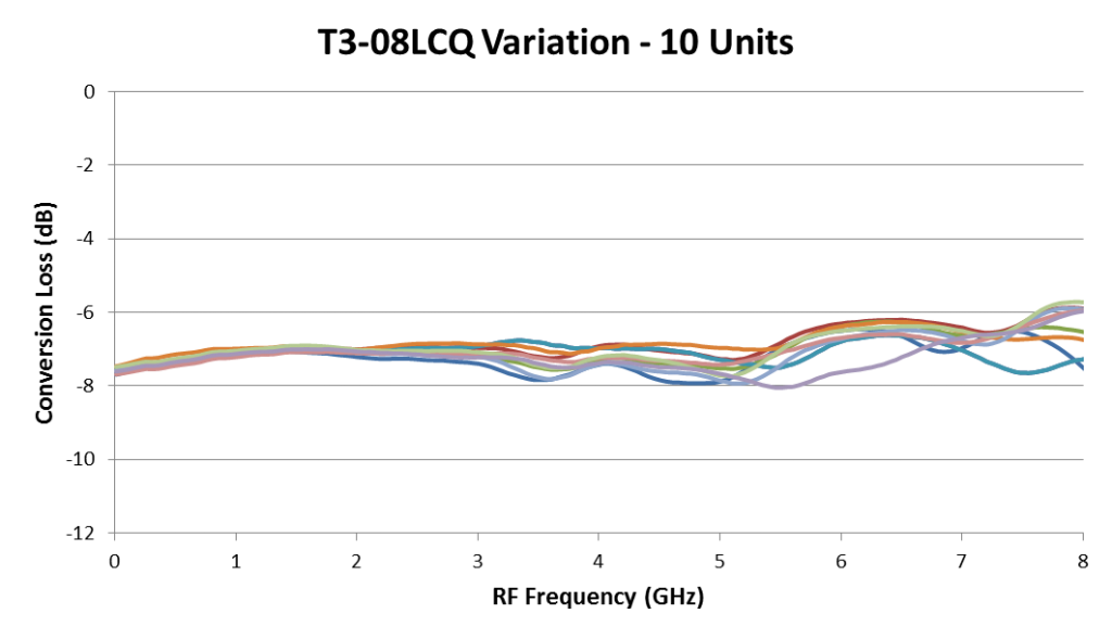T3 Conversion Loss Variability