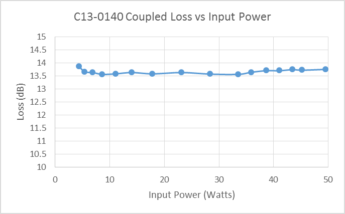 c13-0140-coupling-vs-input-power
