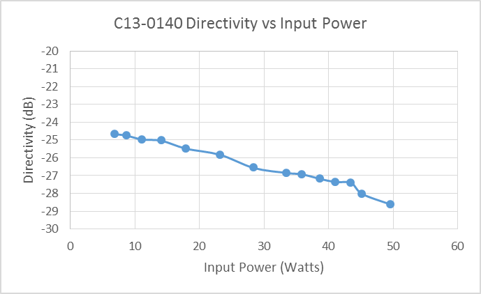 c13-0140-directivity-vs-input-power