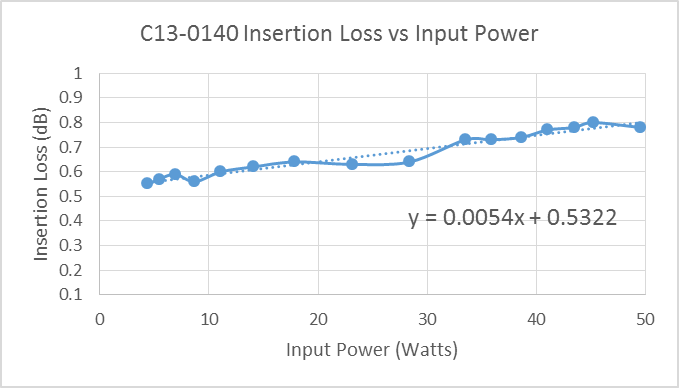 c13-0140-insertion-loss-vs-power