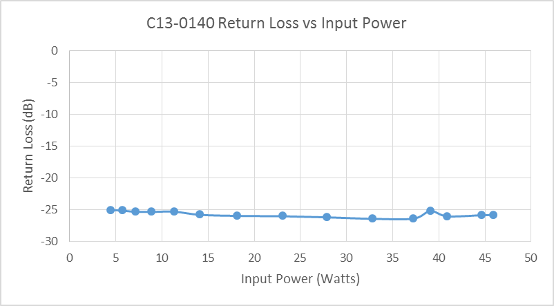 c13-0140-return-loss-vs-input-power