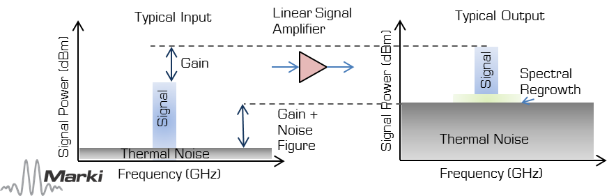linear-amplifier-operation