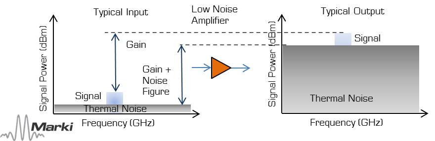 low-noise-amplifier-operation