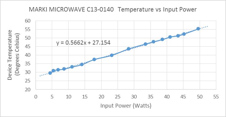 marki-c13-0140-temperature-vs-input-power