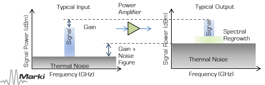 power-amplifier-operation