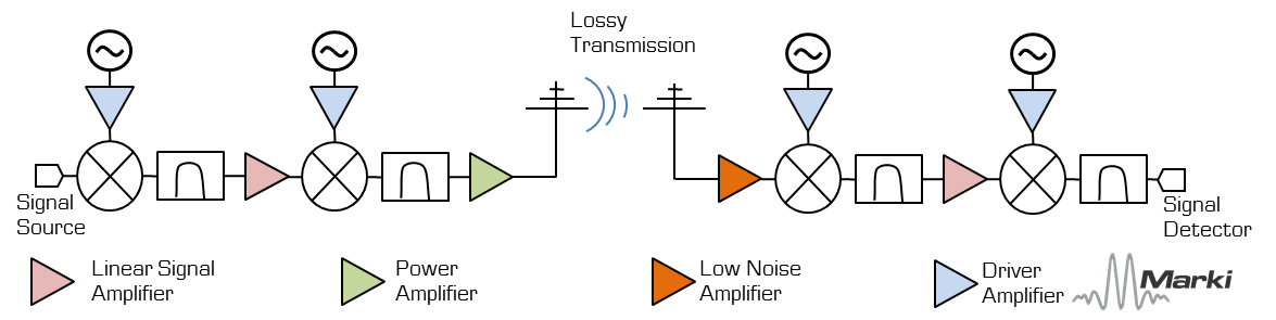 types-of-microwave-amplifiers