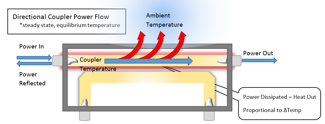 How to Determine the Maximum Power Handling of an RF/Microwave