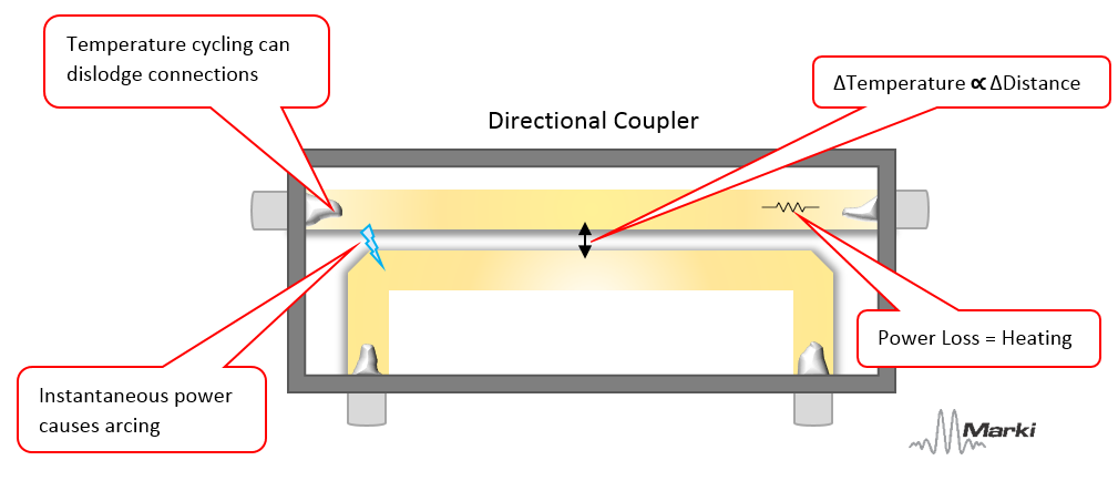 How to Determine the Maximum Power Handling of an RF/Microwave ...