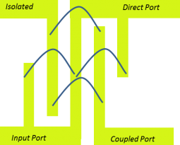 How to Determine the Maximum Power Handling of an RF